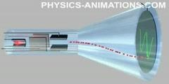 Cathode Ray Oscilloscope Animation