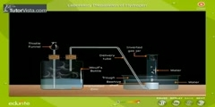 Manufacturing Of Hydrogen