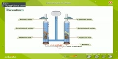 How does electrolysis of water work?