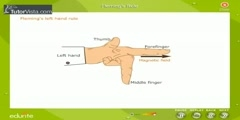 Fleming's Left Hand And Right Hand Rule