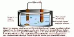 Copper - Electrolytic Refining