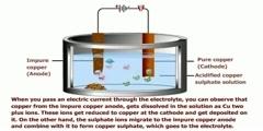 Copper - Electrolytic Refining
