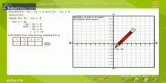 Solving Graphical Solution Of Simultaneous Linear Equations