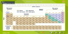Basics of Modern Periodic Table