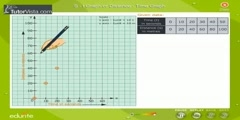 Drawing A Distance Time Graph