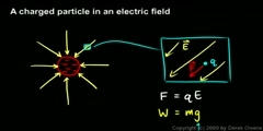 Effect of Electric Field on Charged Particle