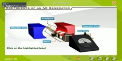 How AC Generators Work?