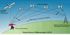 GPS Video 1 - Global Positioning System Basics