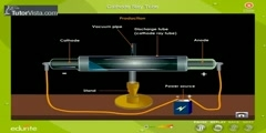 The Discovery Production and Properties of Cathode Ray Tube