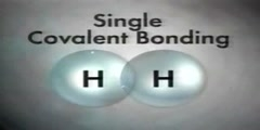 Classification of  Covalent bond