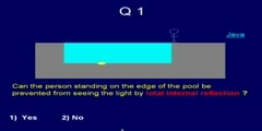 Concept of Total Internal Reflection