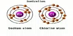 Ionization of Atoms