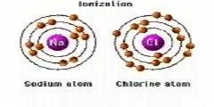 Ionization of Atoms