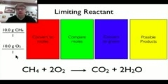 What Are Limiting Reactants