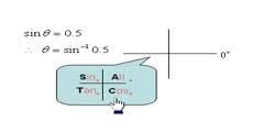 AS & A Level Maths  Trigonometry