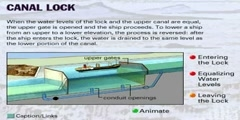 How Does The Canal Locks Form