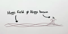 The Higgs boson - part two by Minute Physics