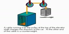 Working of Pulley