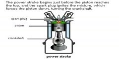 How 4 Stoke Engines Work?