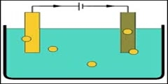 The Process Of Electroplating