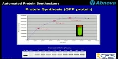 Protemist ® DT II and XE - Lecture and Demonstration