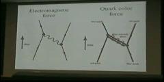 Quantum Mechanics Feynman Diagram