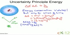 Uncertainty principle energy physics