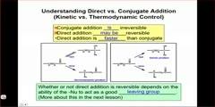 Direct Addition Vs Conjugate Addition