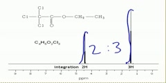 NMR spectroscopy - Integration