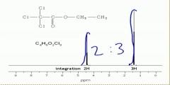 NMR spectroscopy - Integration