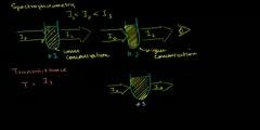 Spectrophotometry Principle