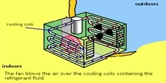 Functionality of an AC works.