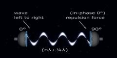 Phase Displacement Space Drive - Interstellar Propulsion